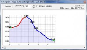 TdT 2012 - Geländeprofil von Tag 3 - Variante b